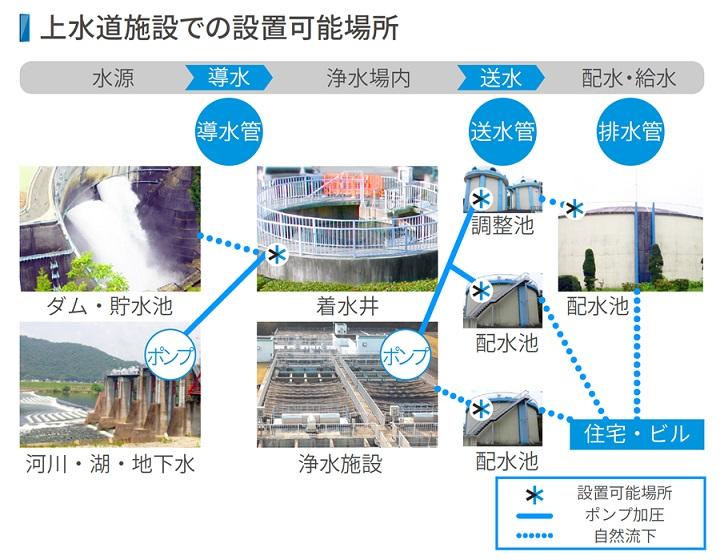 DK-Powerマイクロ水力発電システム設置可能な場所