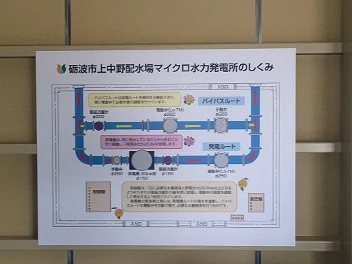 砺波市上中野配水場マイクロ水力発電所のしくみ
