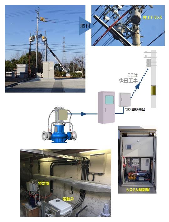 神戸市藤原配水場 マイクロ水力発電工事 柱上トランス取付