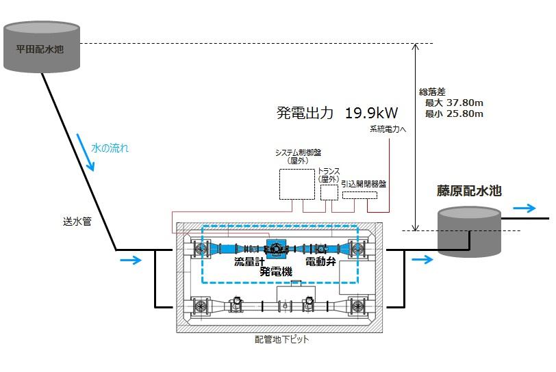 神戸市藤原配水場 マイクロ水力発電システムのイメージ
