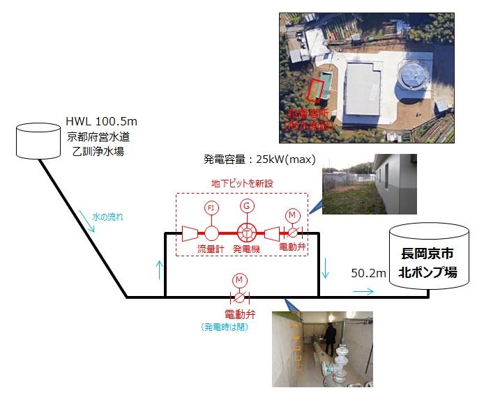 長岡京市北ポンプ場マイクロ水力発電概要