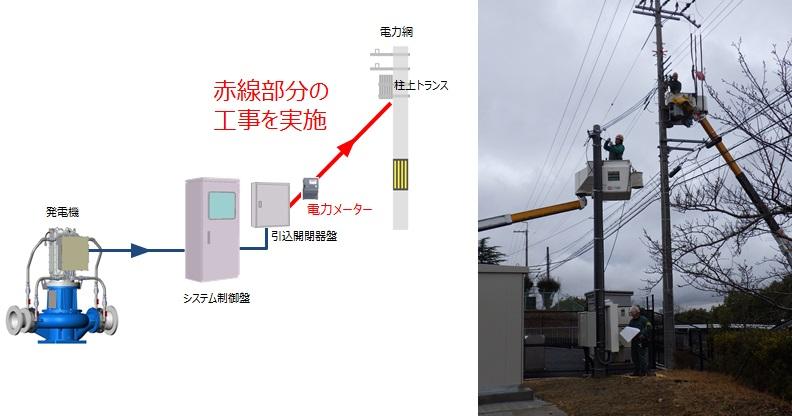 神戸市藤原配水場 マイクロ水力発電工事 系統連系