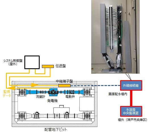 神戸市藤原配水場 マイクロ水力発電システム 通信試験
