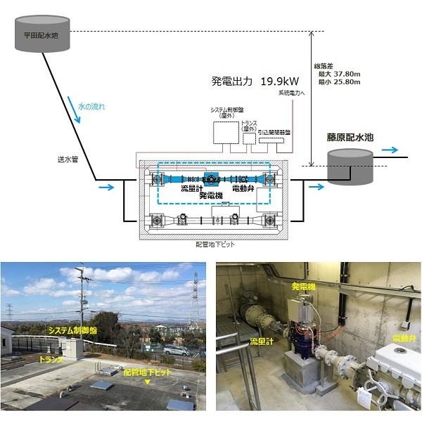 神戸市藤原配水場マイクロ水力発電システム
