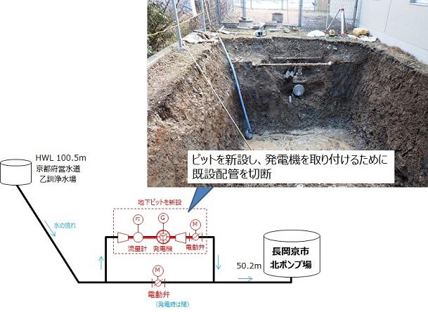 長岡京市北ポンプ場 マイクロ水力発電工事