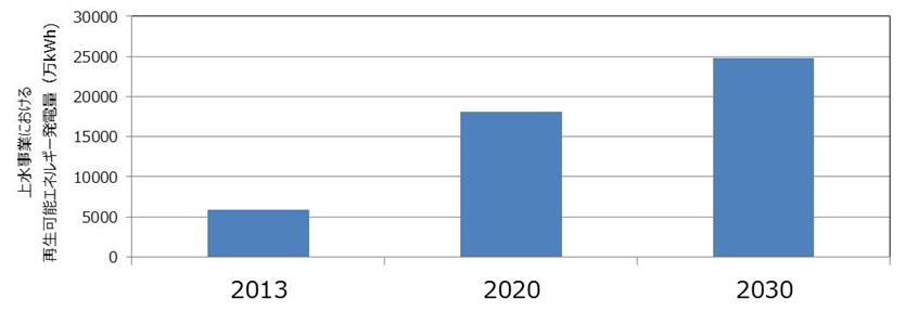 地球温暖化対策計画