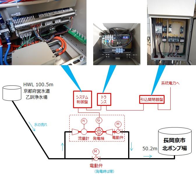 長岡京市マイクロ水力発電システム結線
