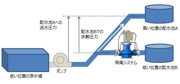 マイクロ水力発電の適用箇所事例