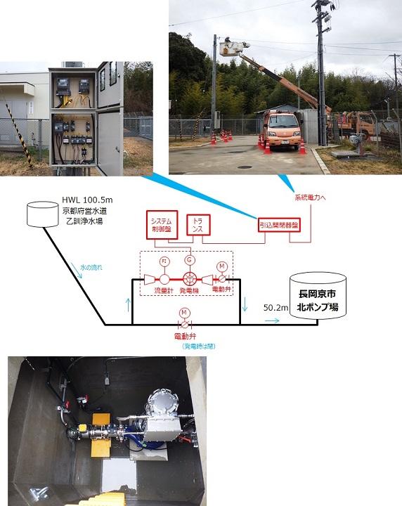 長岡京市北ポンプ場マイクロ水力発電 系統連系