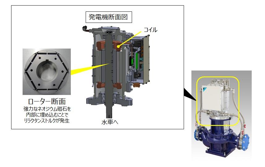 リラクタンストルクを活用した水力発電機 ダイキン工業のマイクロ水力発電