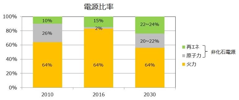 2030年の電源比率 総合エネルギー統計