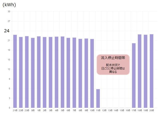長岡京市北ポンプ場 マイクロ水力発電 発電量実績