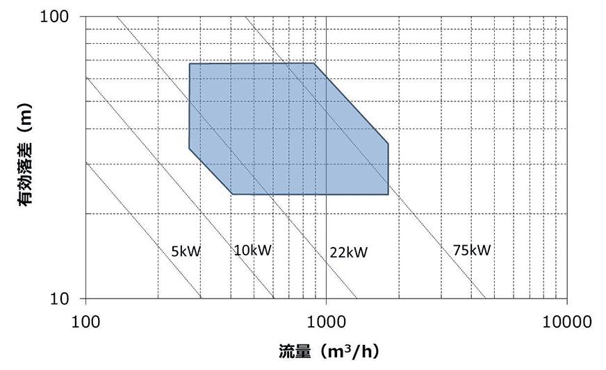 DK-Powerマイクロ水力発電システムの設置条件