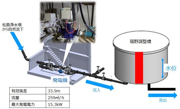 福野調整槽マイクロ水力発電所 水位制御