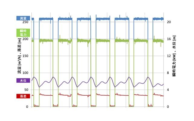 マイクロ水力発電 水位制御データ