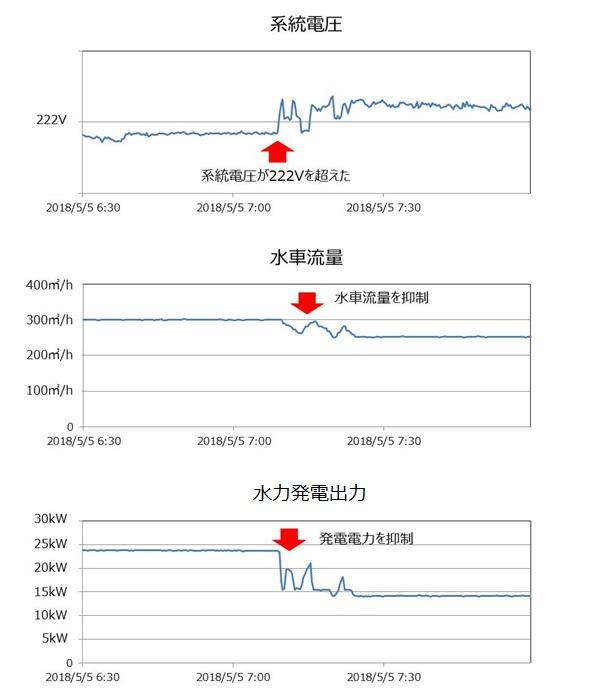 マイクロ水力発電 電圧上昇抑制