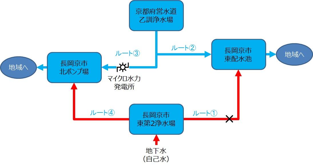長岡京市水道系統図