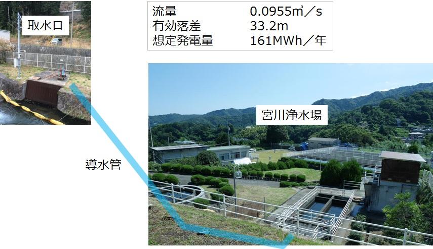 熱海市宮川浄水場マイクロ水力発電