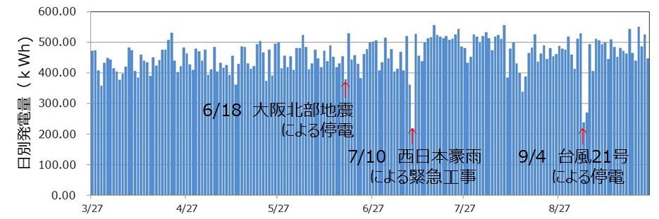 長岡京市北ポンプ場6カ月の発電量推移