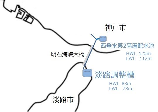 淡路島は本州から送水もしています