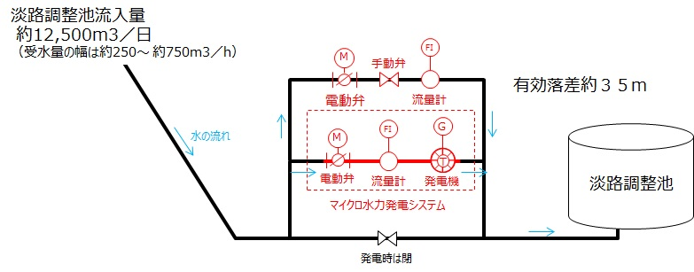 淡路調整槽マイクロ水力発電システム