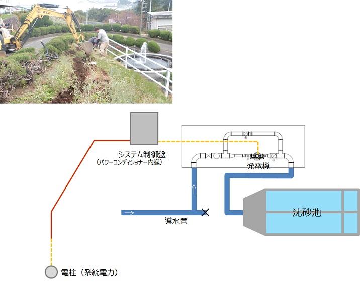 電力線埋設管工事