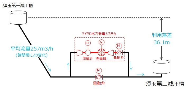 北杜市須玉第2減圧槽マイクロ水力発電所のイメージ
