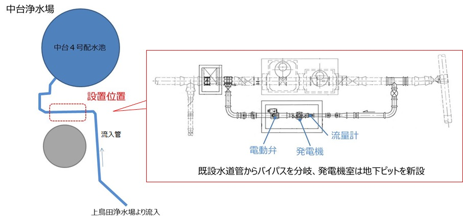中台浄水場発電システム設置平面図