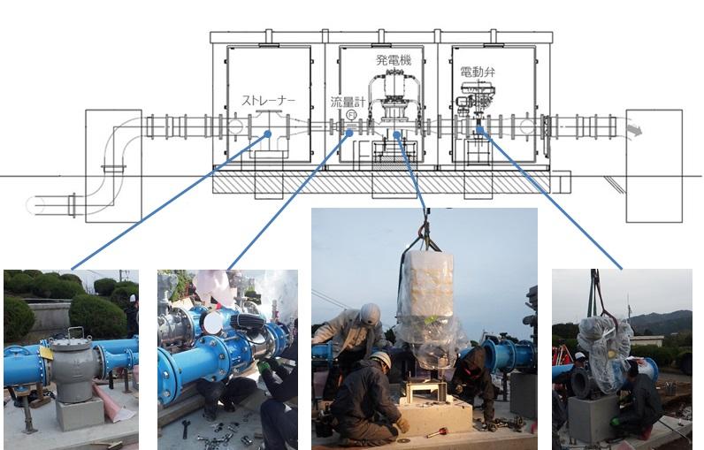 宮川浄水場での発電機の設置