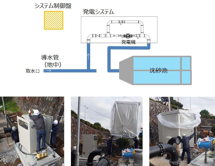 宮川浄水場マイクロ水力発電システム制御盤設置