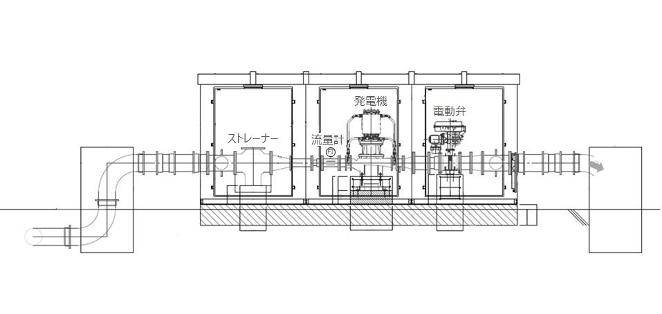 宮川浄水場マイクロ水力発電所ー発電機室