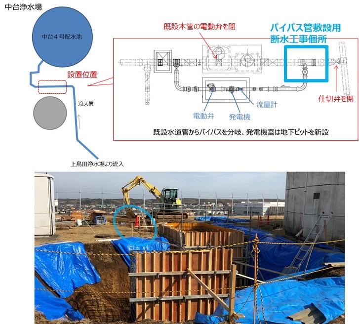 中台浄水場マイクロ水力発電所断水分岐工事個所