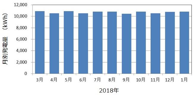 神戸市藤原配水場マイクロ水力発電所の発電状況