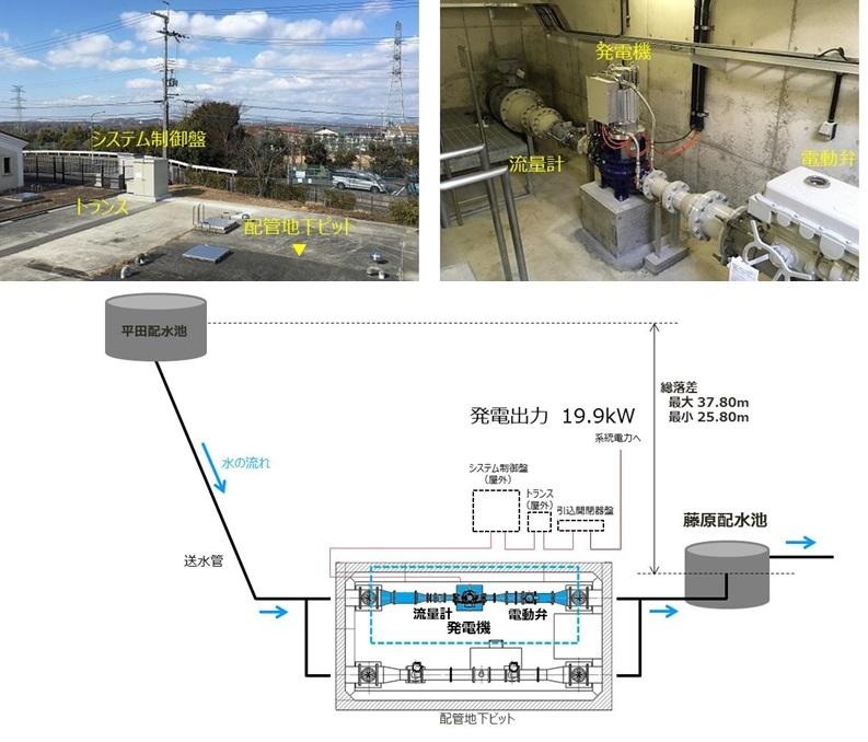 藤原配水場マイクロ水力発電所