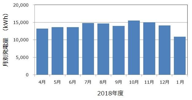 長岡京市マイクロ水力発電所の発電状況