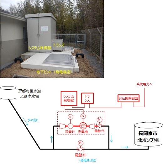 長岡京市マイクロ水力発電所の概要