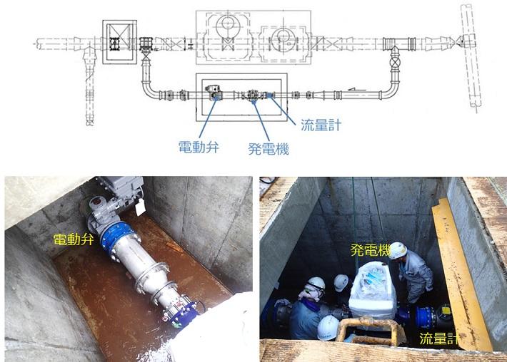 中台浄水場マイクロ水力発電機の設置