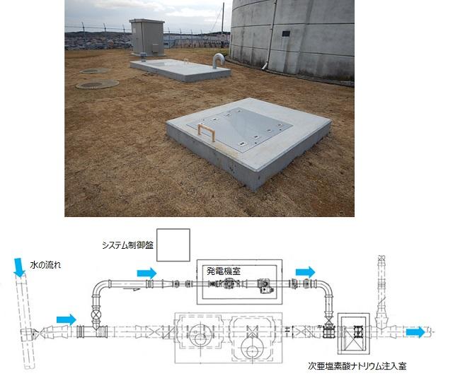 中台浄水場マイクロ水力発電所外観