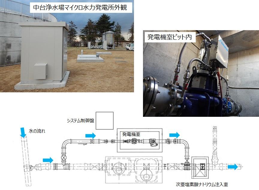 中台浄水場マイクロ水力発電竣工
