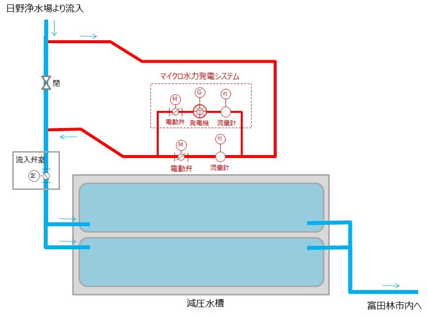 上原減圧水槽マイクロ水力発電システム