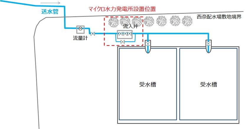西奈配水場でのマイクロ水力発電所設置位置