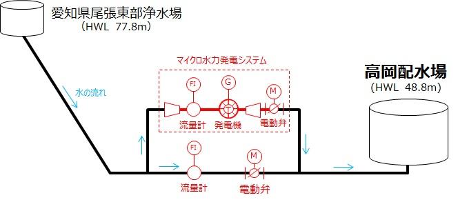 豊田市高岡配水場マイクロ水力発電所の概要