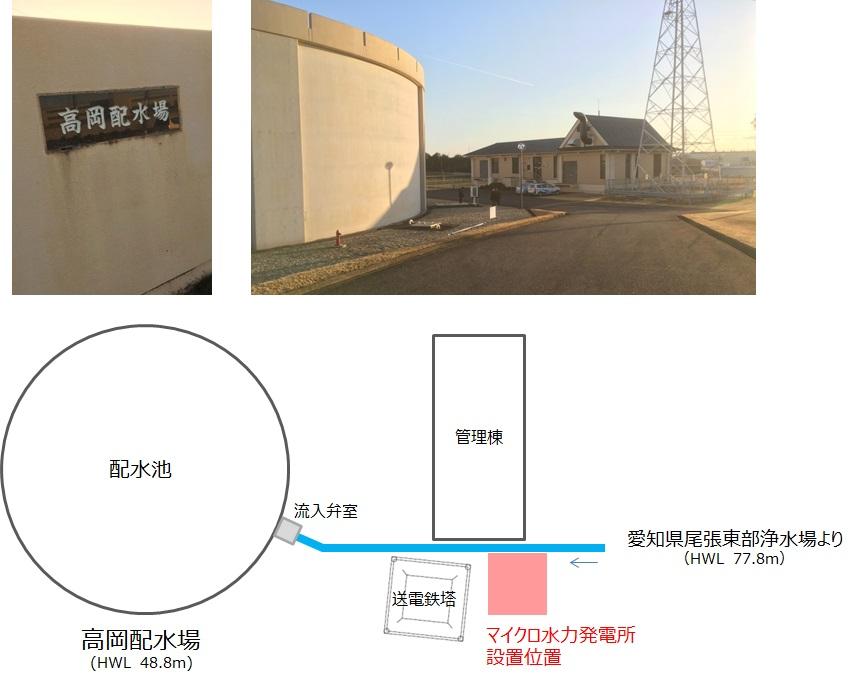 高岡配水場マイクロ水力発電所の位置