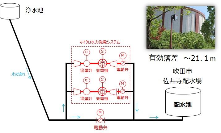 吹田市佐井寺配水場マイクロ水力発電所の概要