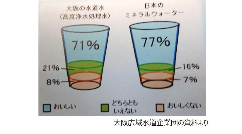水道水とミネラルウォーターの利き水の結果