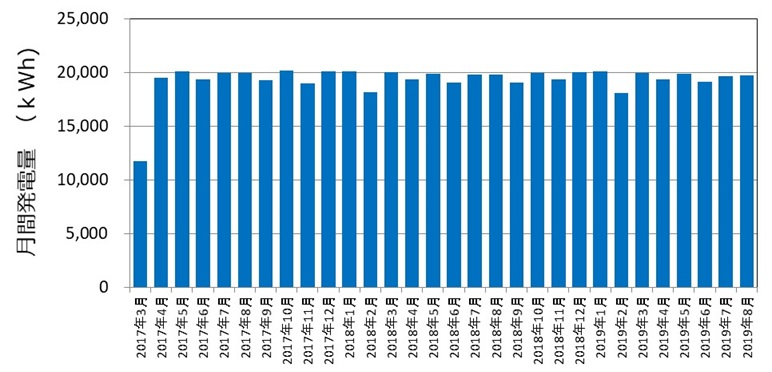 上中野マイクロ水力発電所の発電状況(30ヵ月)