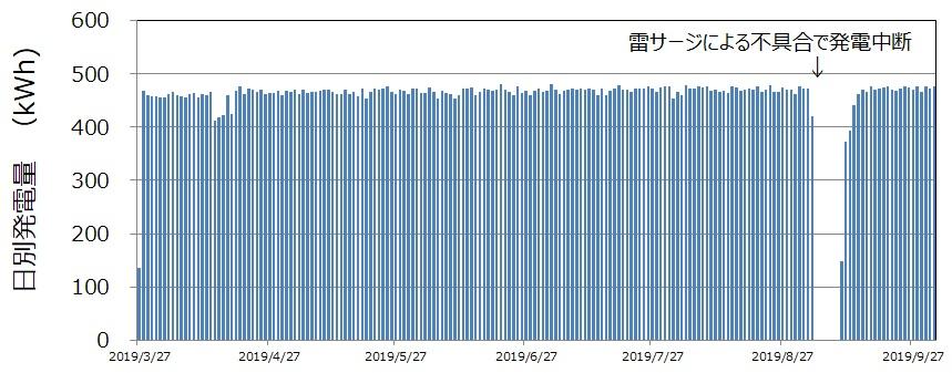 木更津市中台浄水場マイクロ水力発電所の発電状況