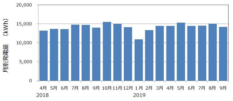 長岡京市北ポンプ場マイクロ水力発電所の発電量(18ヵ月)