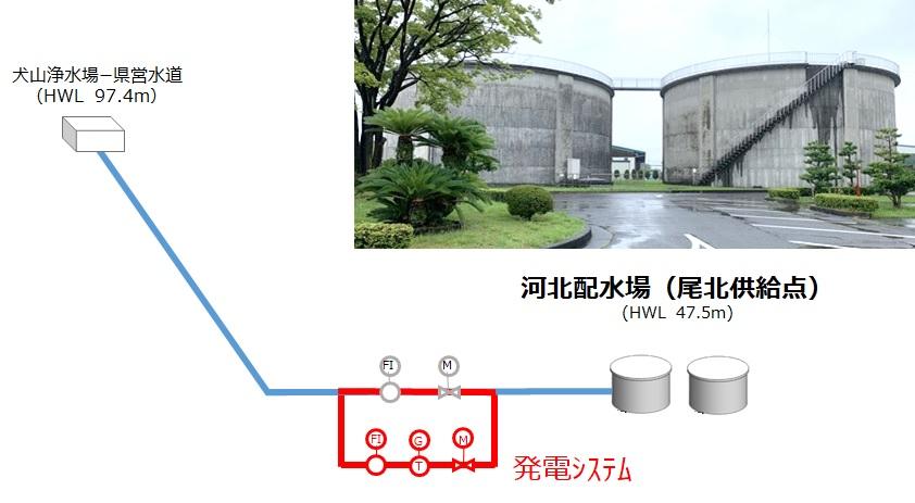 河北配水場マイクロ水力発電所の概要