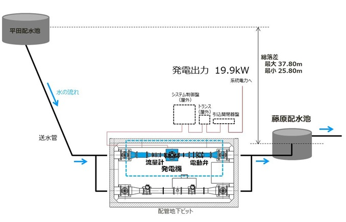 藤原配水場マイクロ水力発電所の概要